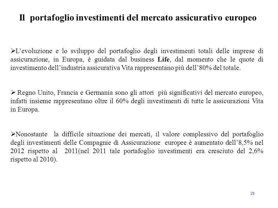 Il portafoglio investimenti del mercato assicurativo europeo