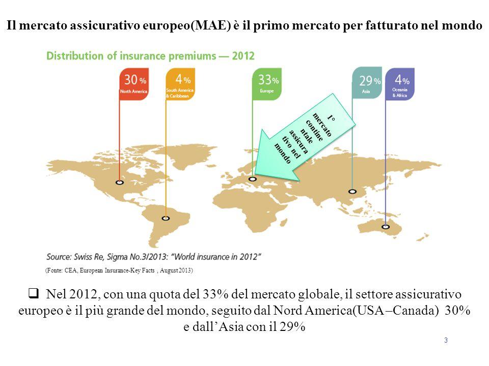 1° mercato continentale assicurativo nel mondo