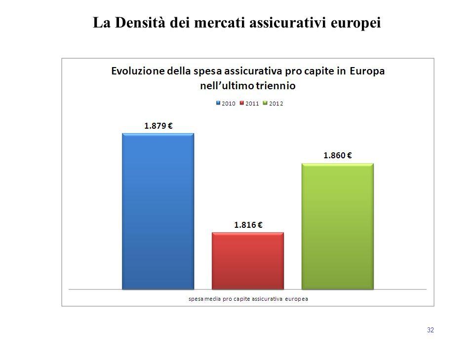 La Densità dei mercati assicurativi europei