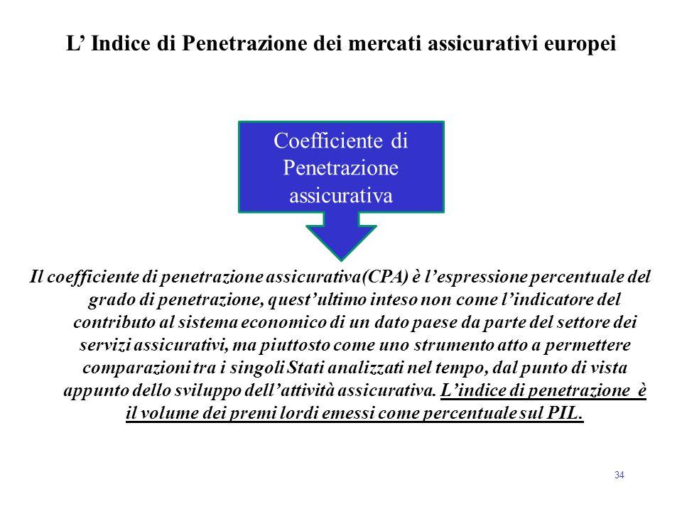 L' Indice di Penetrazione dei mercati assicurativi europei