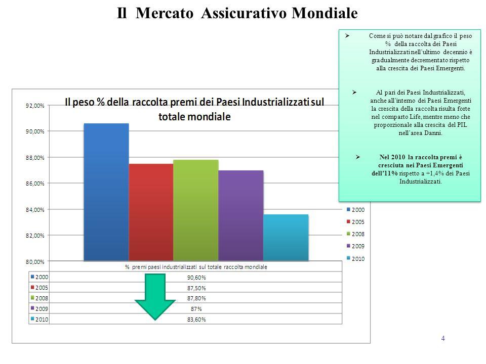 Il Mercato Assicurativo Mondiale