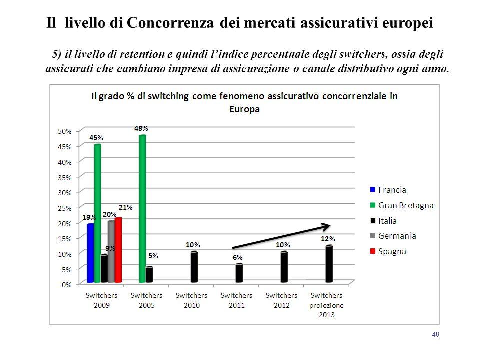 Il livello di Concorrenza dei mercati assicurativi europei
