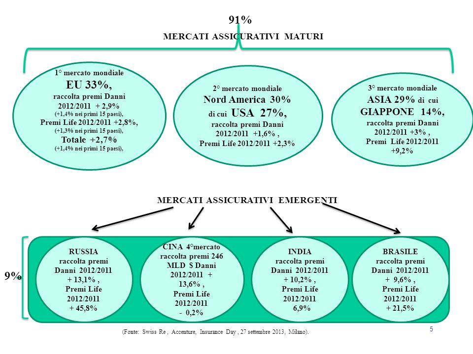 91% EU 33%, 9% Nord America 30% di cui USA 27%, ASIA 29% di cui