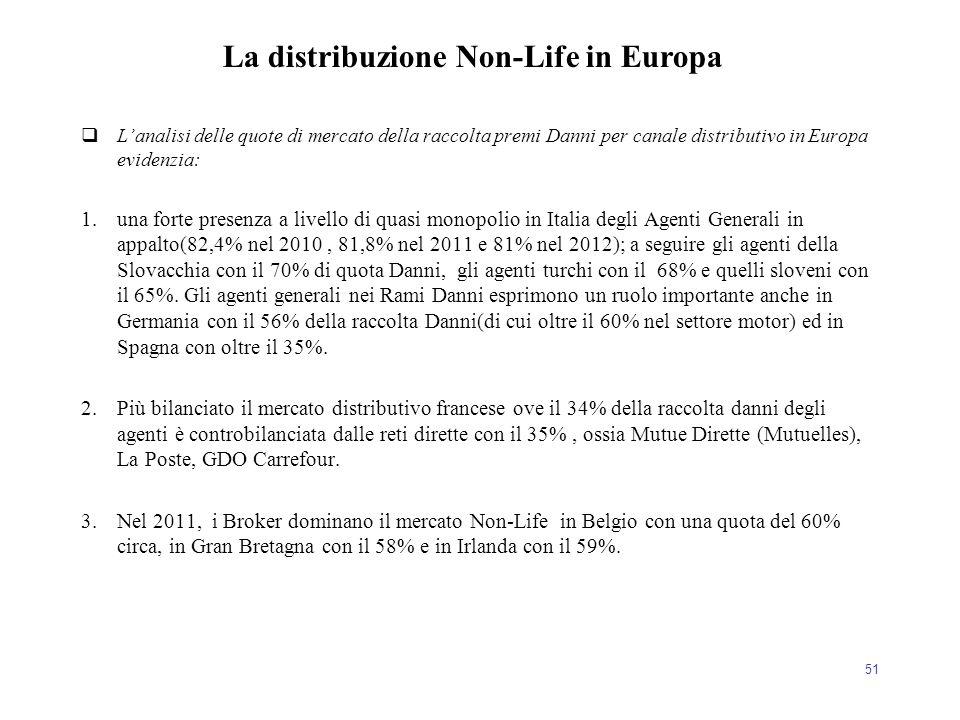 La distribuzione Non-Life in Europa