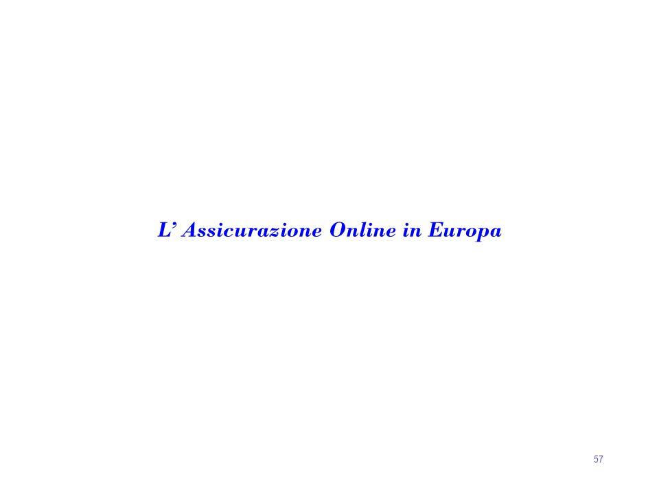 L' Assicurazione Online in Europa