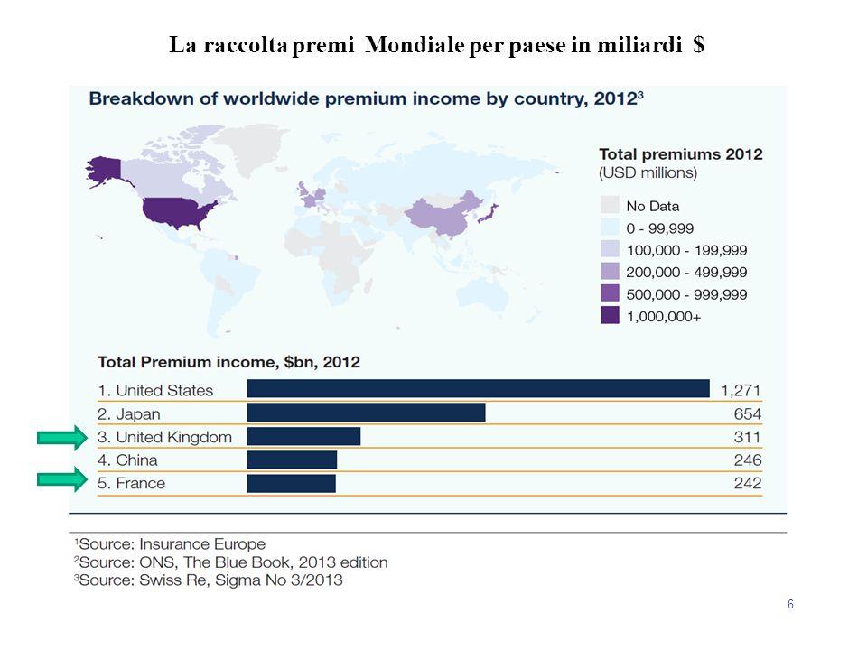 La raccolta premi Mondiale per paese in miliardi $