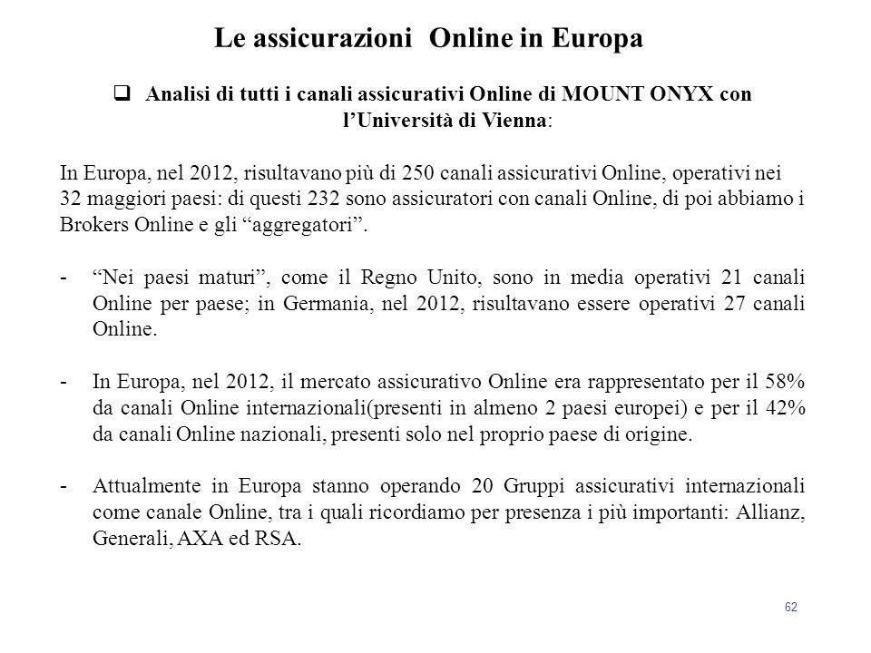Le assicurazioni Online in Europa