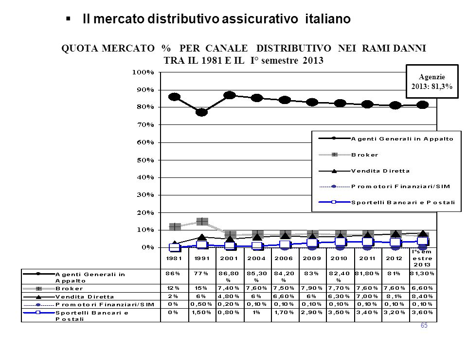 Il mercato distributivo assicurativo italiano
