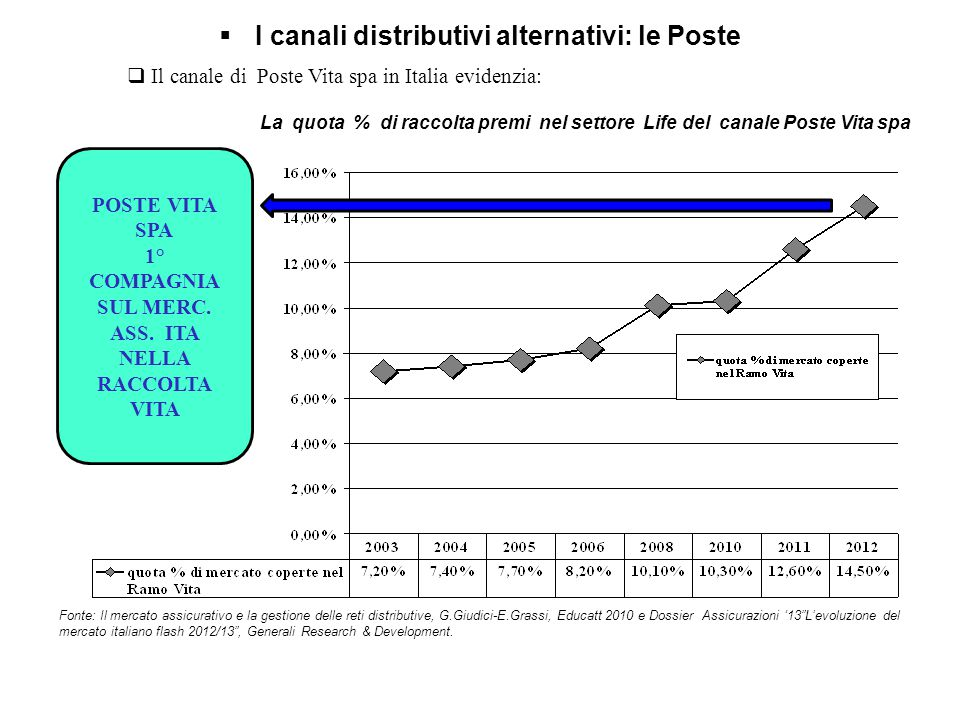I canali distributivi alternativi: le Poste