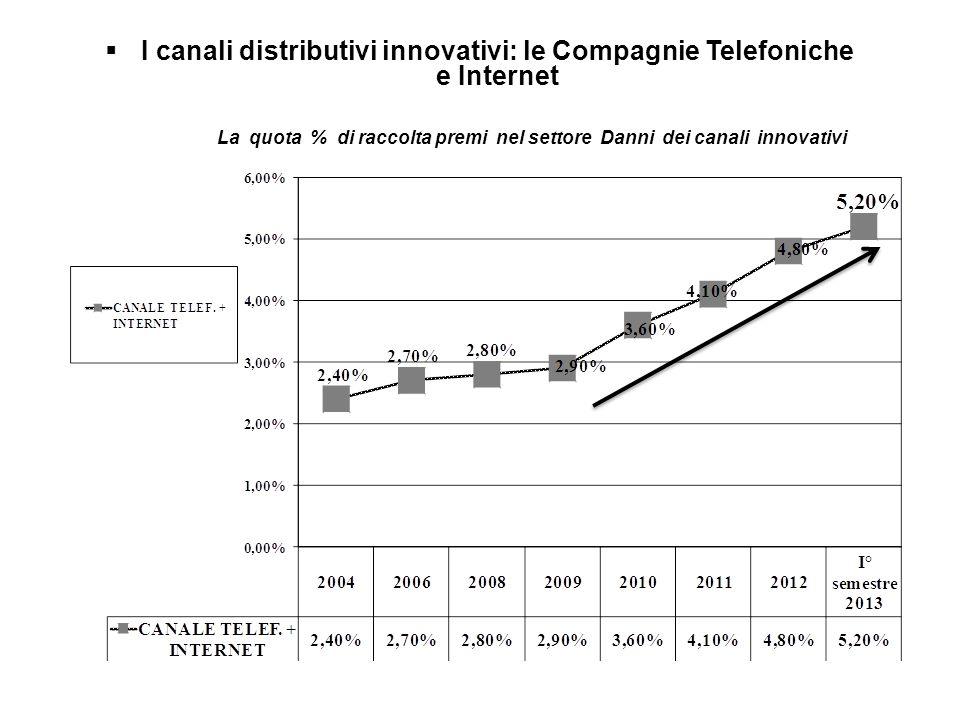 I canali distributivi innovativi: le Compagnie Telefoniche e Internet