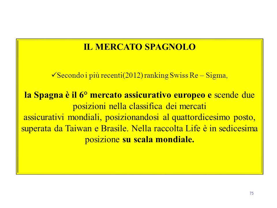 Secondo i più recenti(2012) ranking Swiss Re – Sigma,