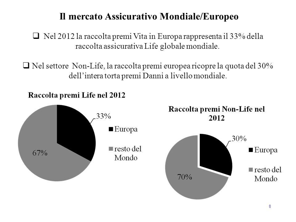 Il mercato Assicurativo Mondiale/Europeo