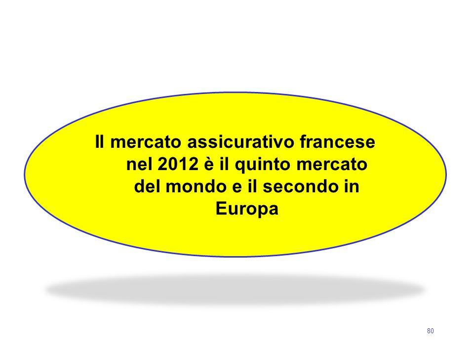 Il mercato assicurativo francese nel 2012 è il quinto mercato del mondo e il secondo in Europa