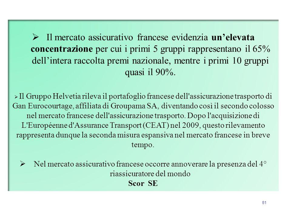 Il mercato assicurativo francese evidenzia un'elevata concentrazione per cui i primi 5 gruppi rappresentano il 65% dell'intera raccolta premi nazionale, mentre i primi 10 gruppi quasi il 90%.
