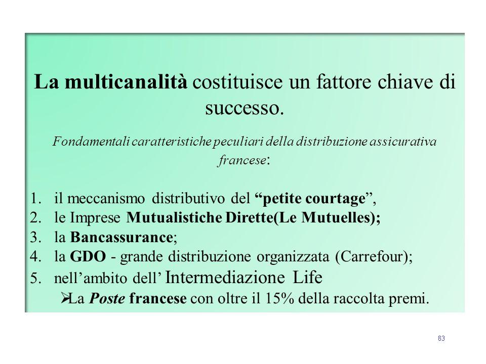 La multicanalità costituisce un fattore chiave di successo.