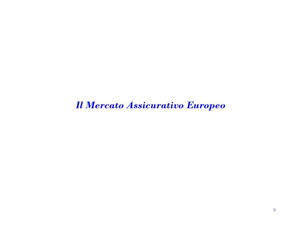 Il Mercato Assicurativo Europeo