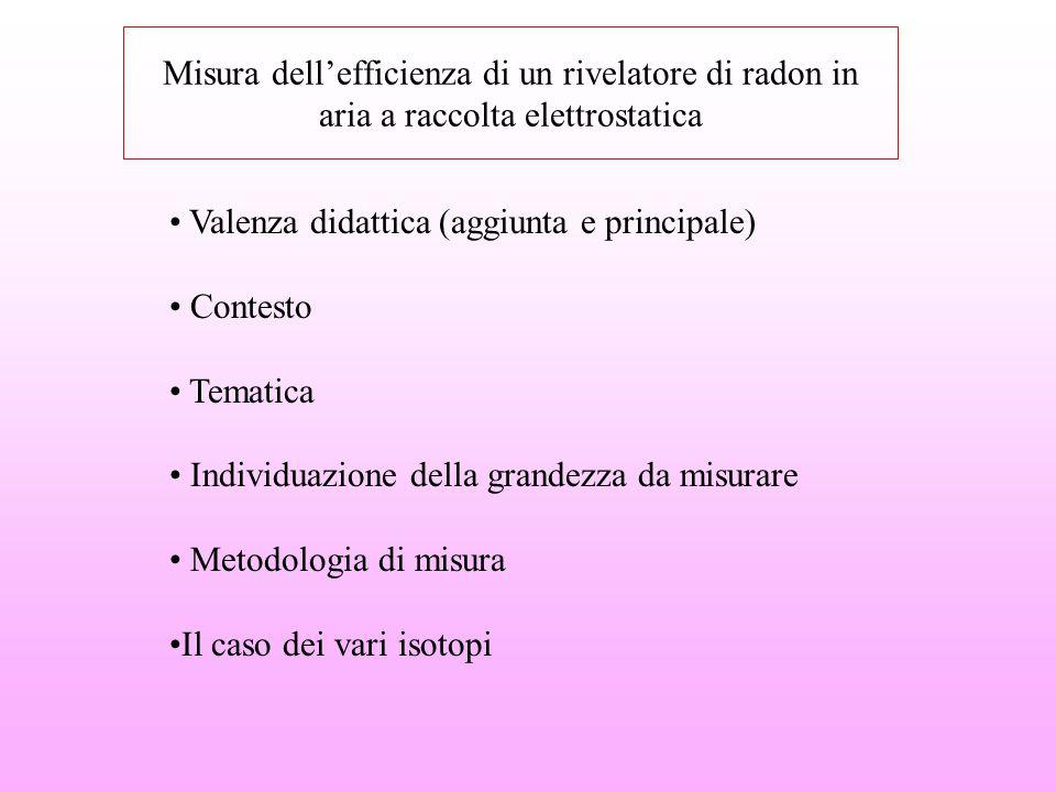Misura dell'efficienza di un rivelatore di radon in aria a raccolta elettrostatica