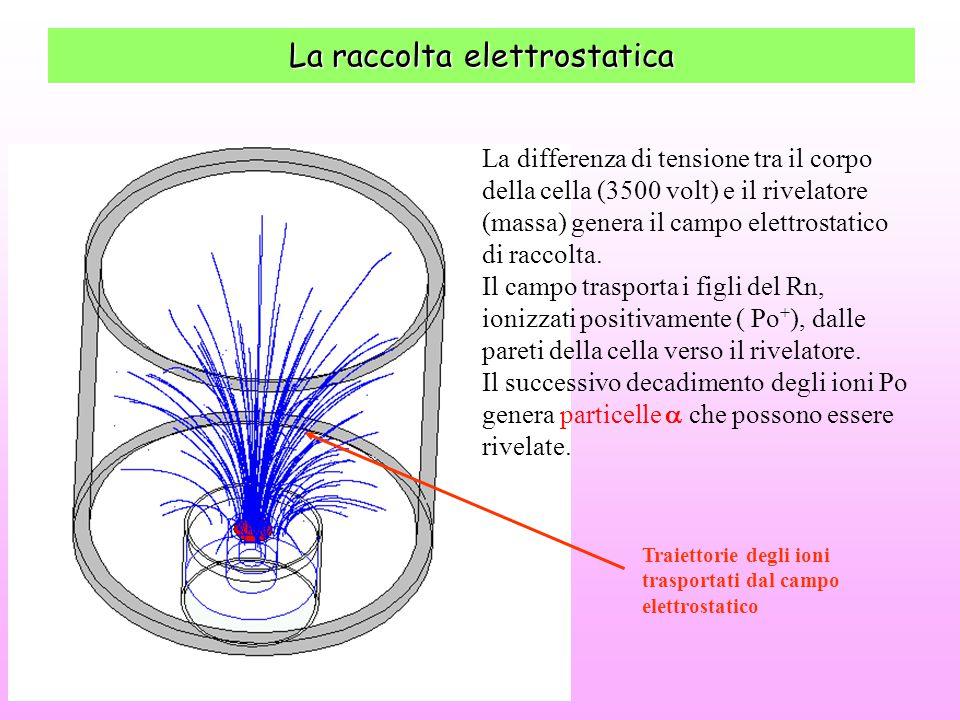 La raccolta elettrostatica