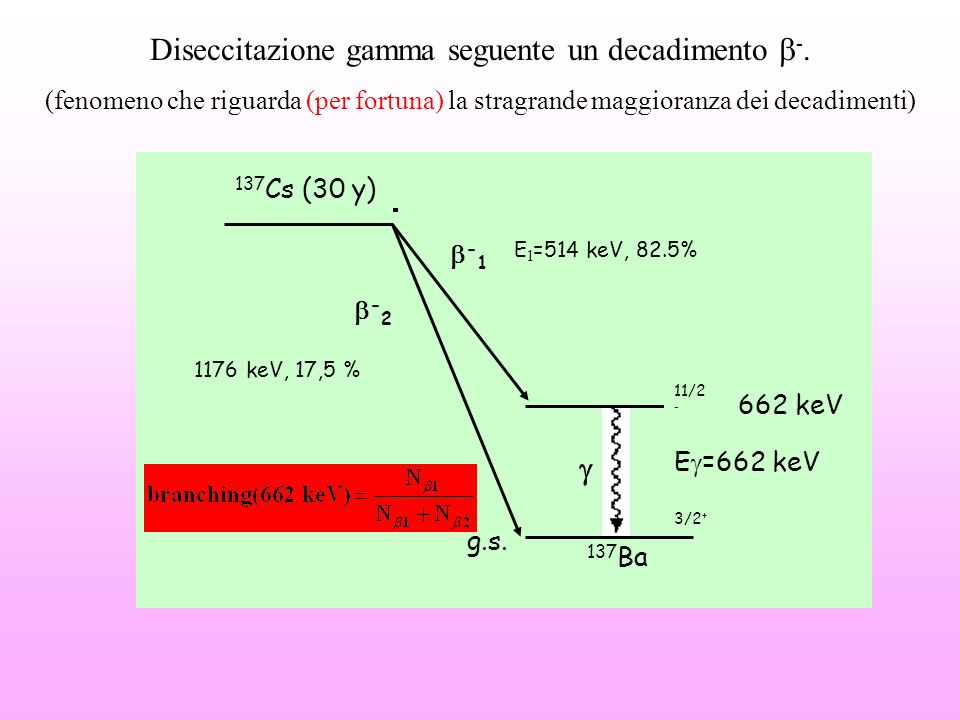 Diseccitazione gamma seguente un decadimento b-.