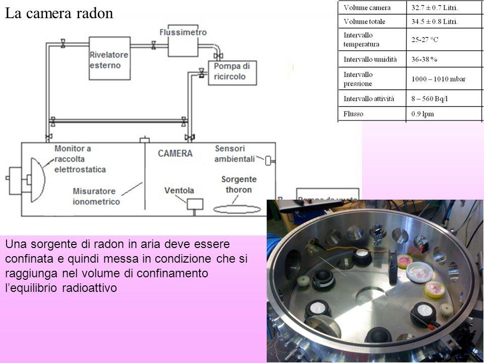 La camera radon