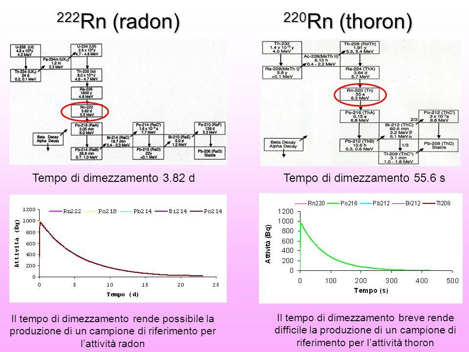 222Rn (radon) 220Rn (thoron) Tempo di dimezzamento 3.82 d