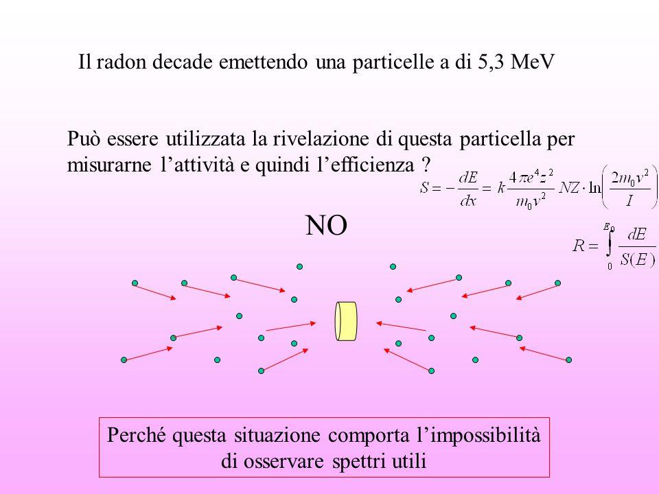 NO Il radon decade emettendo una particelle a di 5,3 MeV