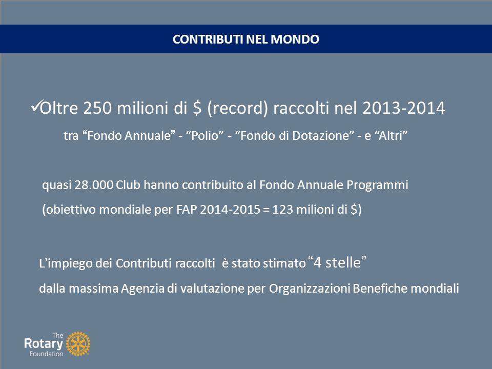 Oltre 250 milioni di $ (record) raccolti nel 2013-2014