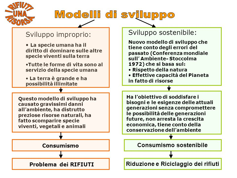 Consumismo sostenibile Riduzione e Riciclaggio dei rifiuti