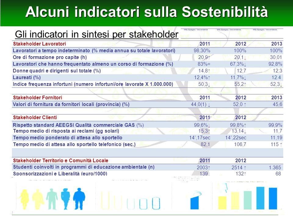 Alcuni indicatori sulla Sostenibilità
