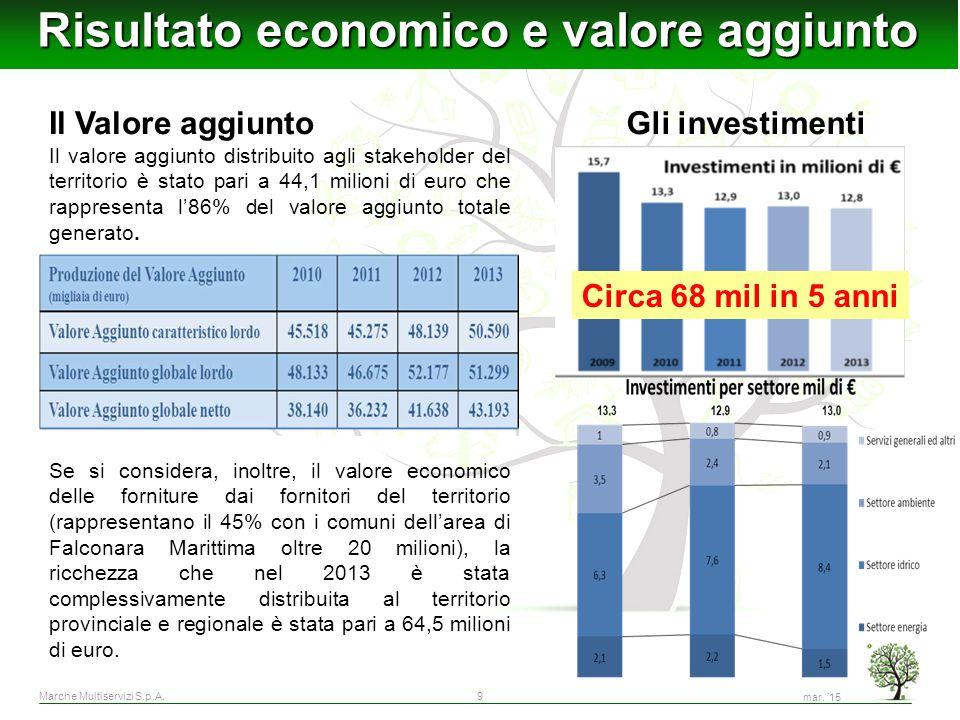 Risultato economico e valore aggiunto