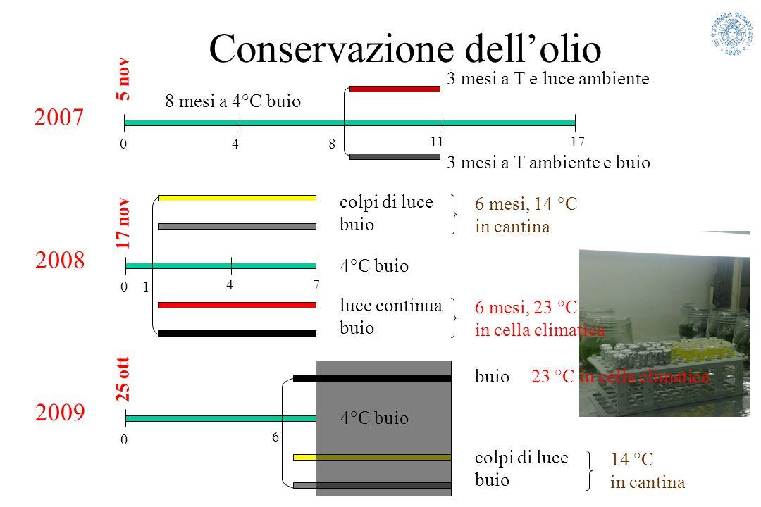 Conservazione dell'olio