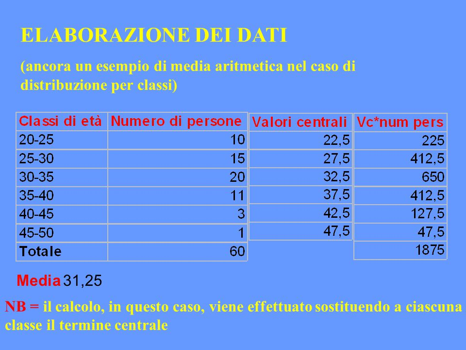 ELABORAZIONE DEI DATI (ancora un esempio di media aritmetica nel caso di distribuzione per classi) Media 31,25.