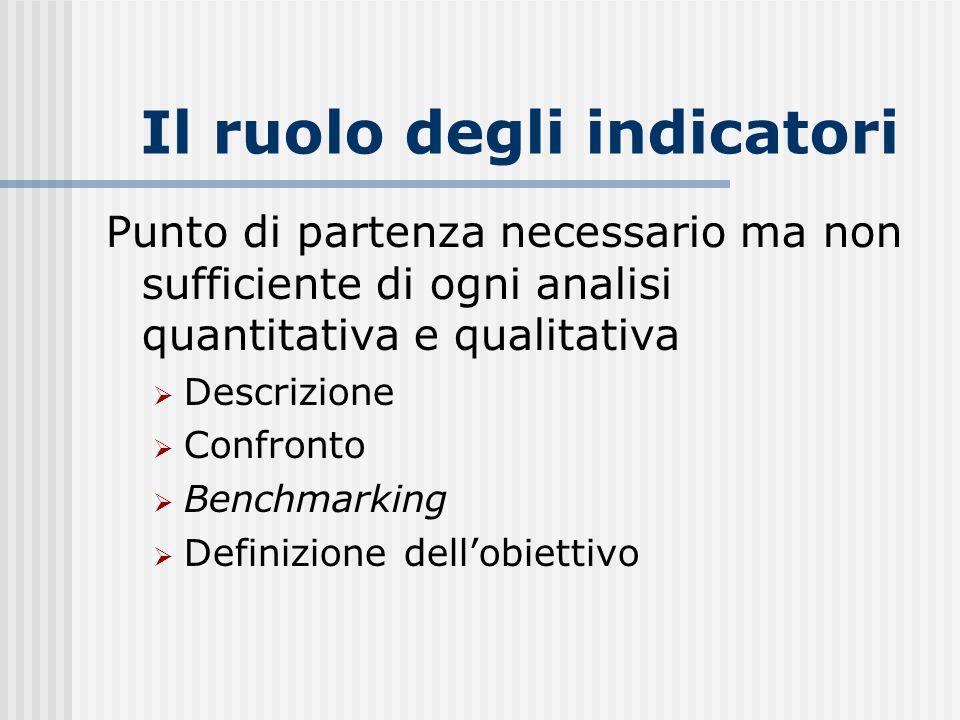Il ruolo degli indicatori