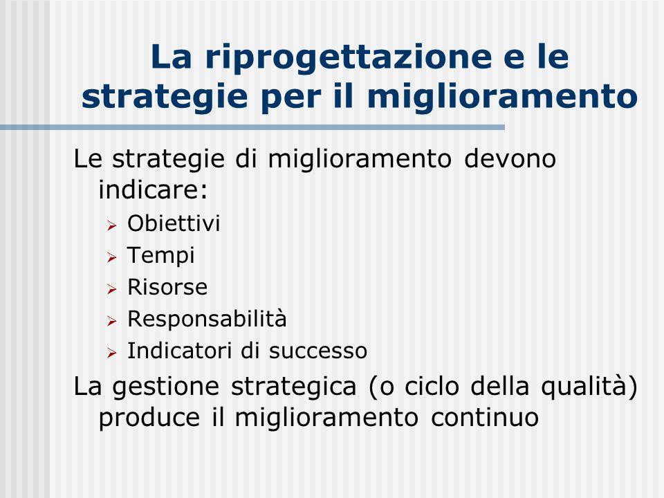 La riprogettazione e le strategie per il miglioramento