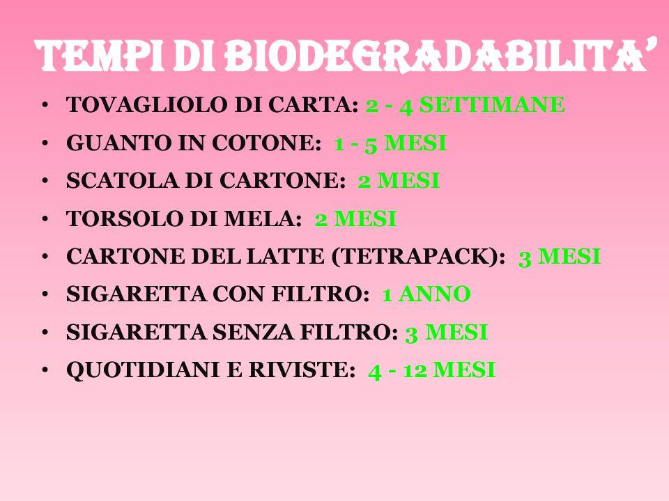 Tempi di biodegradabilita'