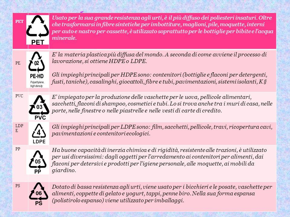 I vari tipi di Plastica PET.