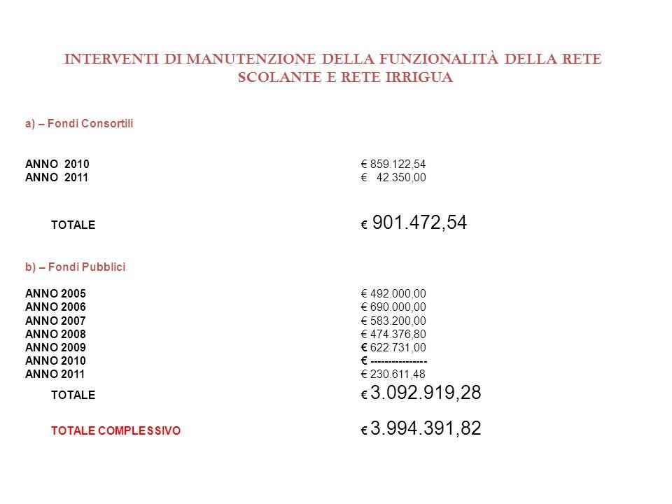 INTERVENTI DI MANUTENZIONE DELLA FUNZIONALITÀ DELLA RETE SCOLANTE E RETE IRRIGUA