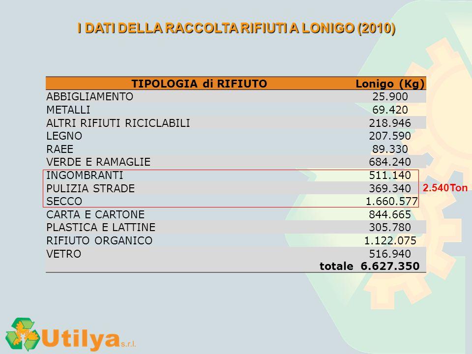 I DATI DELLA RACCOLTA RIFIUTI A LONIGO (2010)