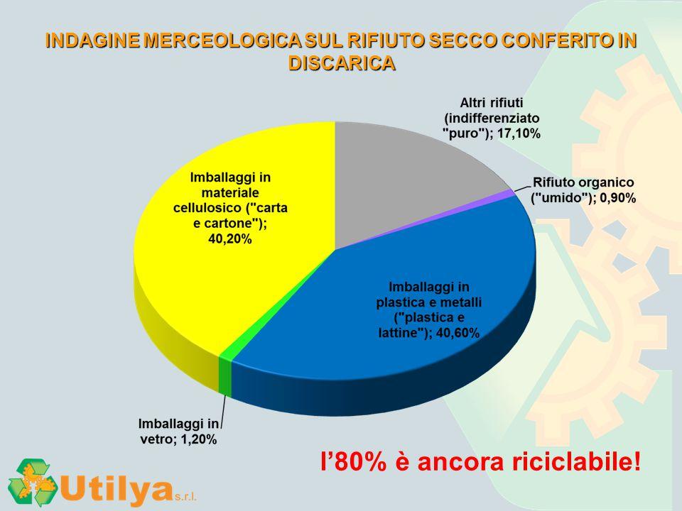 INDAGINE MERCEOLOGICA SUL RIFIUTO SECCO CONFERITO IN DISCARICA