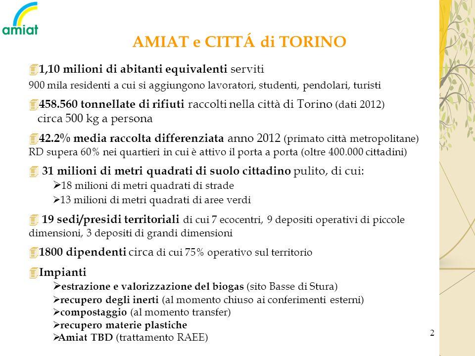 AMIAT e CITTÁ di TORINO 1,10 milioni di abitanti equivalenti serviti