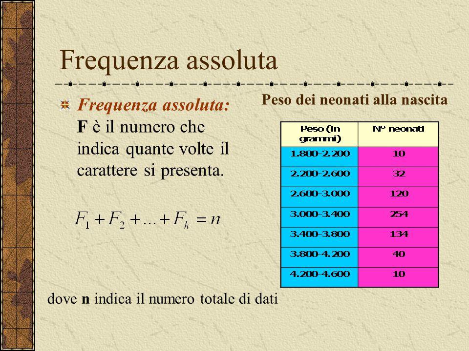 Frequenza assoluta Peso dei neonati alla nascita. Frequenza assoluta: F è il numero che indica quante volte il carattere si presenta.