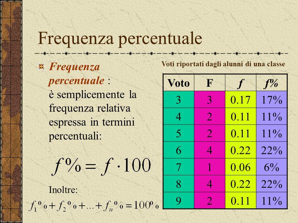 Frequenza percentuale