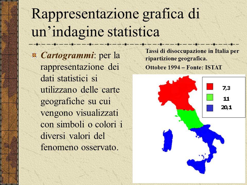 Rappresentazione grafica di un'indagine statistica