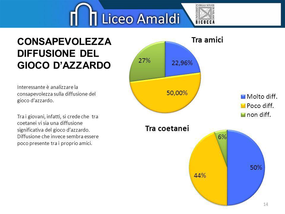 CONSAPEVOLEZZA DIFFUSIONE DEL GIOCO D'AZZARDO