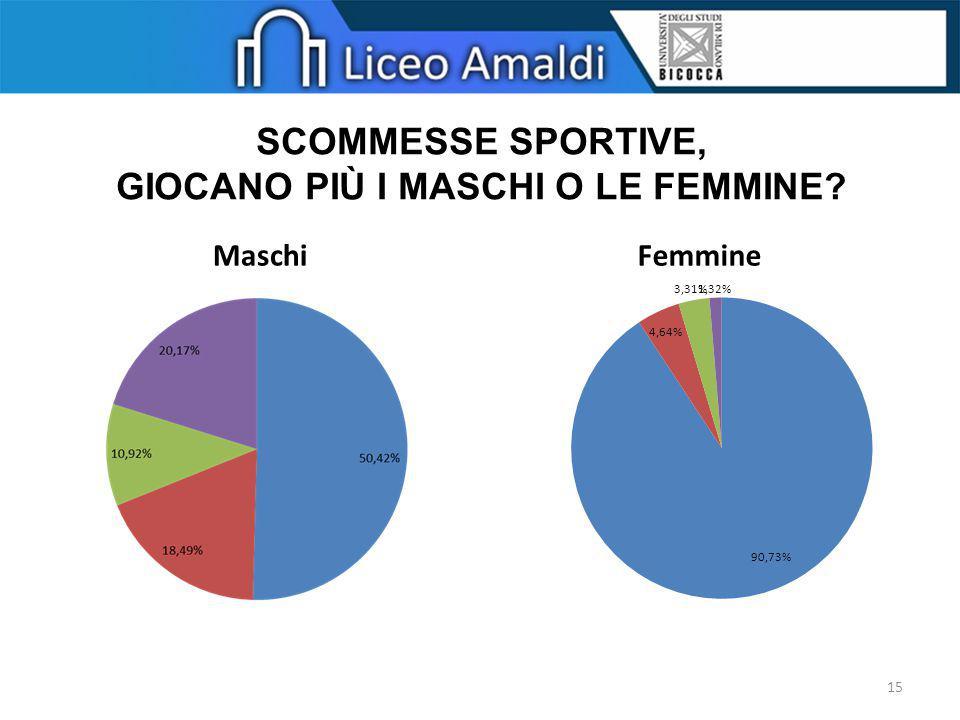 SCOMMESSE SPORTIVE, GIOCANO PIÙ I MASCHI O LE FEMMINE