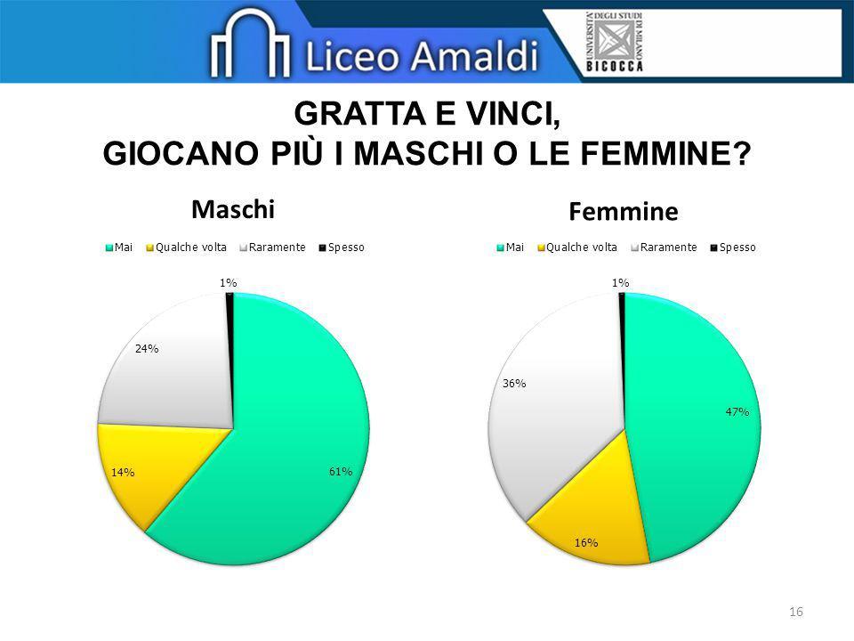 GRATTA E VINCI, GIOCANO PIÙ I MASCHI O LE FEMMINE