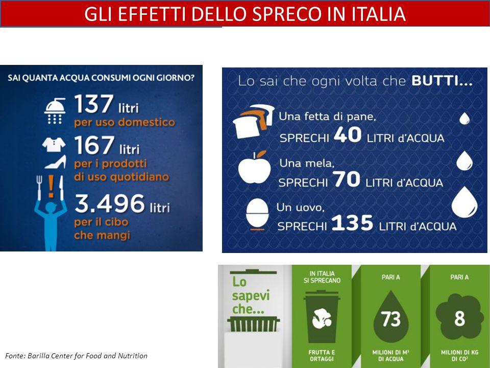 GLI EFFETTI DELLO SPRECO IN ITALIA