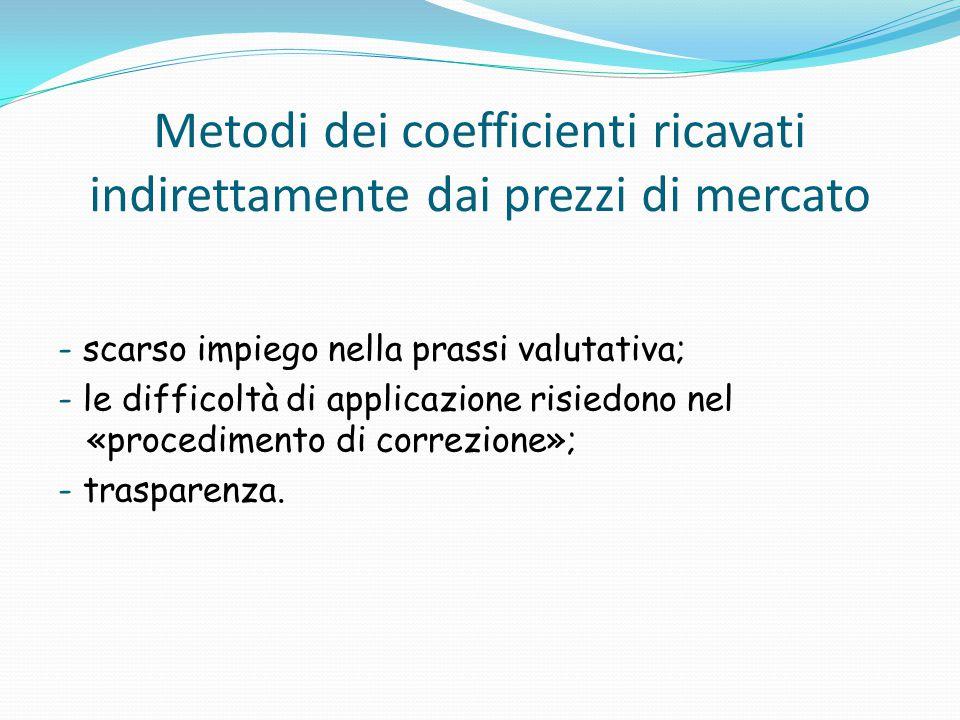 Metodi dei coefficienti ricavati indirettamente dai prezzi di mercato