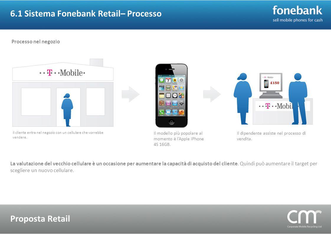 6.1 Sistema Fonebank Retail– Processo