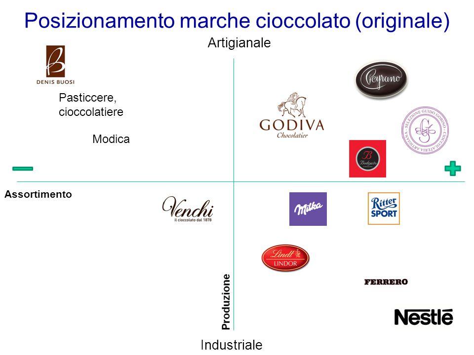 Posizionamento marche cioccolato (originale)